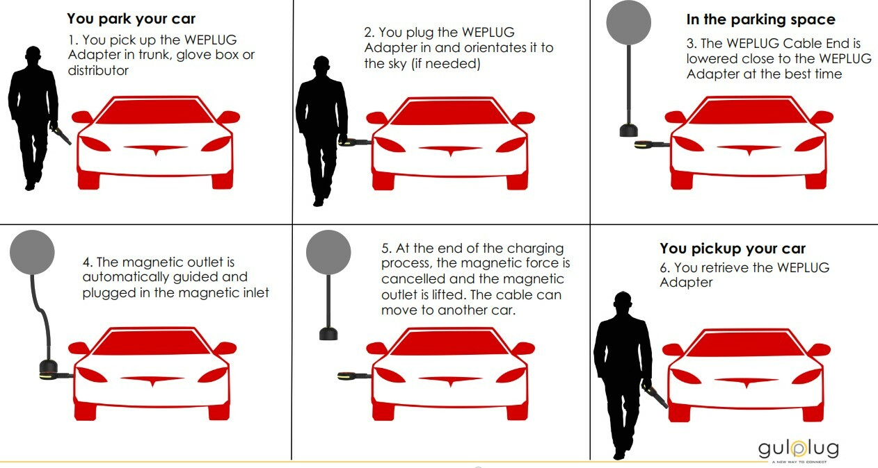 EV charging Process